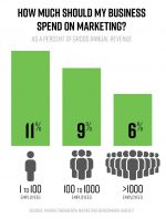 how much companies spend on marketing