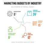 average marketing budgets by industry including manufacturing