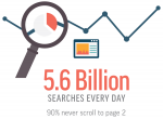 5.6 Billion searches every day
